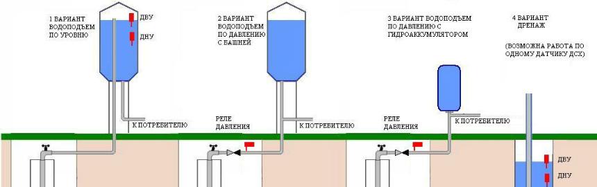 Схема управления глубинным насосом 482